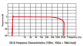 GS-6 Frequency Characteristics