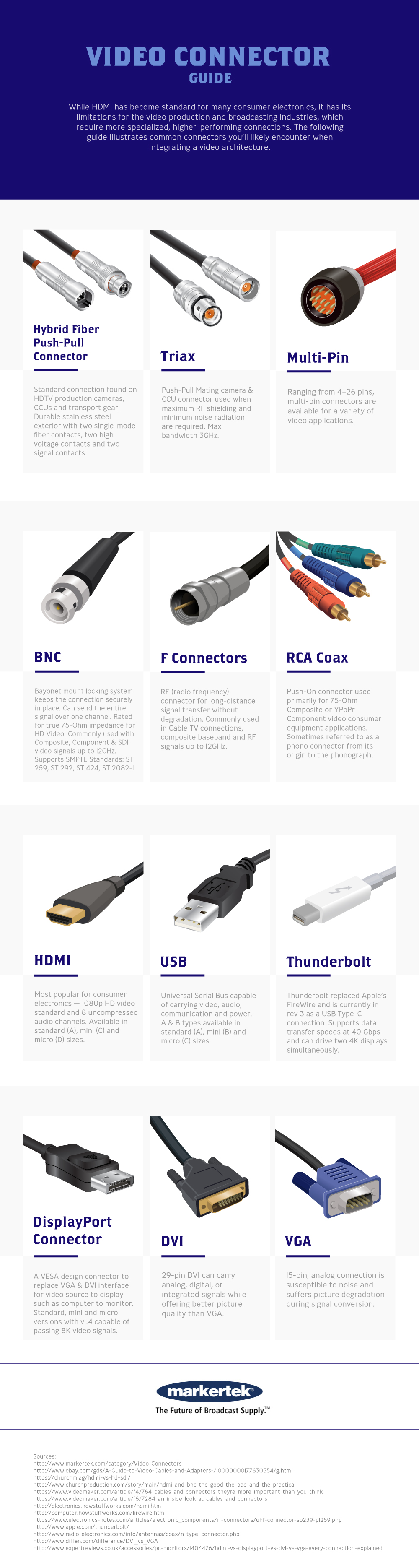 Video Connector Guide Infographic