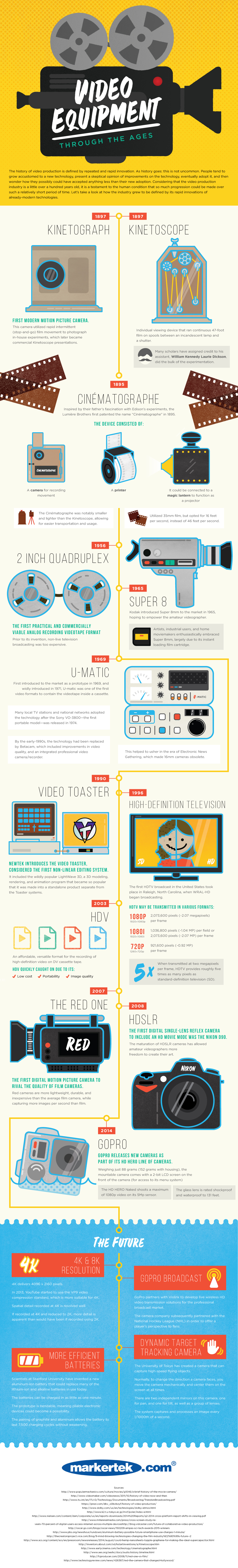 Video Equipment Through the Ages Infographic