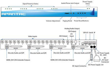 Apantac LE-12HD 12 HD/SD-SDI Input Multiviewer