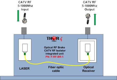 Thor f rf br 1 fiber tx rx break system for military high security thor f rf br 1 fiber tx rx break system for military high security applications asfbconference2016 Choice Image