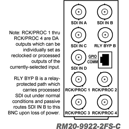 Cobalt Digital RM20-9922-2FS-C 20-Slot Frame Rear I/O Module (Standard Width) (4) 3G/HD/SD-SDI Output BNCs