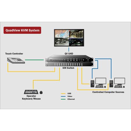 RGB Spectrum QuadView KVM 4K Multi-Image Processor with KVM Control Complete Turnkey Solution
