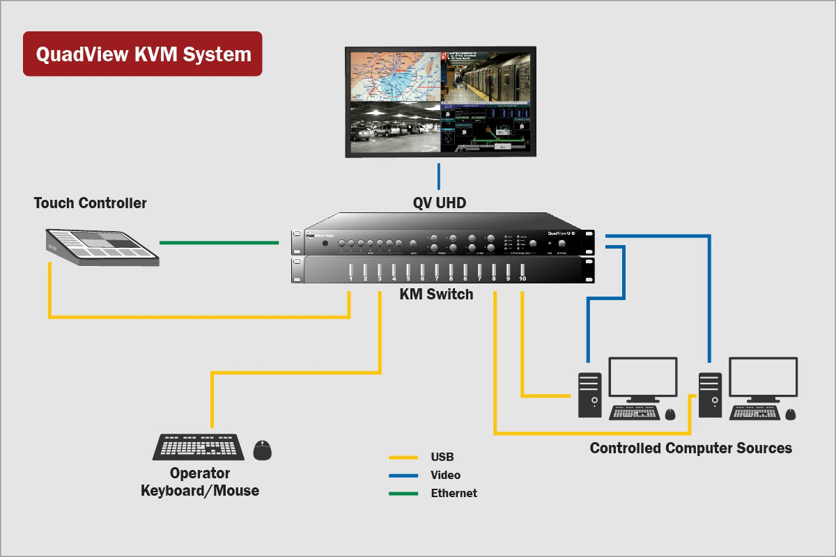 RGB Spectrum QuadView KVM 4K Multi-Image Processor with KVM Control  Complete Turnkey Solution