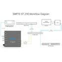 AJA IPT-10G2-SDI 3G-SDI to SMPTE ST 2110 Video and Audio IP Encoder with Hitless Switching