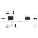 Atlona 4K-HDVS-EXT HDVS-200TX with AT-UHD-EX-100CE-RX-PSE Kit with Three-Input Switcher-Ethernet-Control and PoE