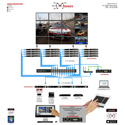 Avenview HDM-C6MWIP-SET HDMI H.264 IP Matrix Decoder/Encoder Over CATx With Videowall Mode Support