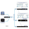 Blonder Tongue BT-HE-DASHBOARD Headend Controller - Controls and Monitors up to 20 HDE-8C-QAMs and AQT8-QAM/IPs