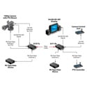 Artel FiberLink 3370-B7L 3G/HD/SD-SDI Ethernet & 2 Channels RS-Type Data over Fiber Box - Singlemode - LC - Transmitter