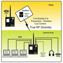 Interspace Industries I2TX-S2 Wireless Remote Control Transmitter for MasterCue/MicroCue - Dual Button - Black/Yellow