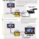 LYNX Yellobrik CHD 1812 HDMI to 3G SDI Converter w/Frame Synchronizer & SFP Port