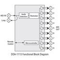 Grass Valey DDA-1113 75 Ohm AES DA - for Densite 2 Frame
