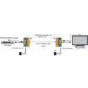 Muxlab 500450-LR HDMI Extender Long-Reach Kit - Supports HDMI 1.3a 1080p 8-bit & distances up to 500 feet over Cat5e/6