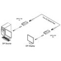 Opticis DPFX-100-TR 2 Fiber DisplayPort 1.1 Extender