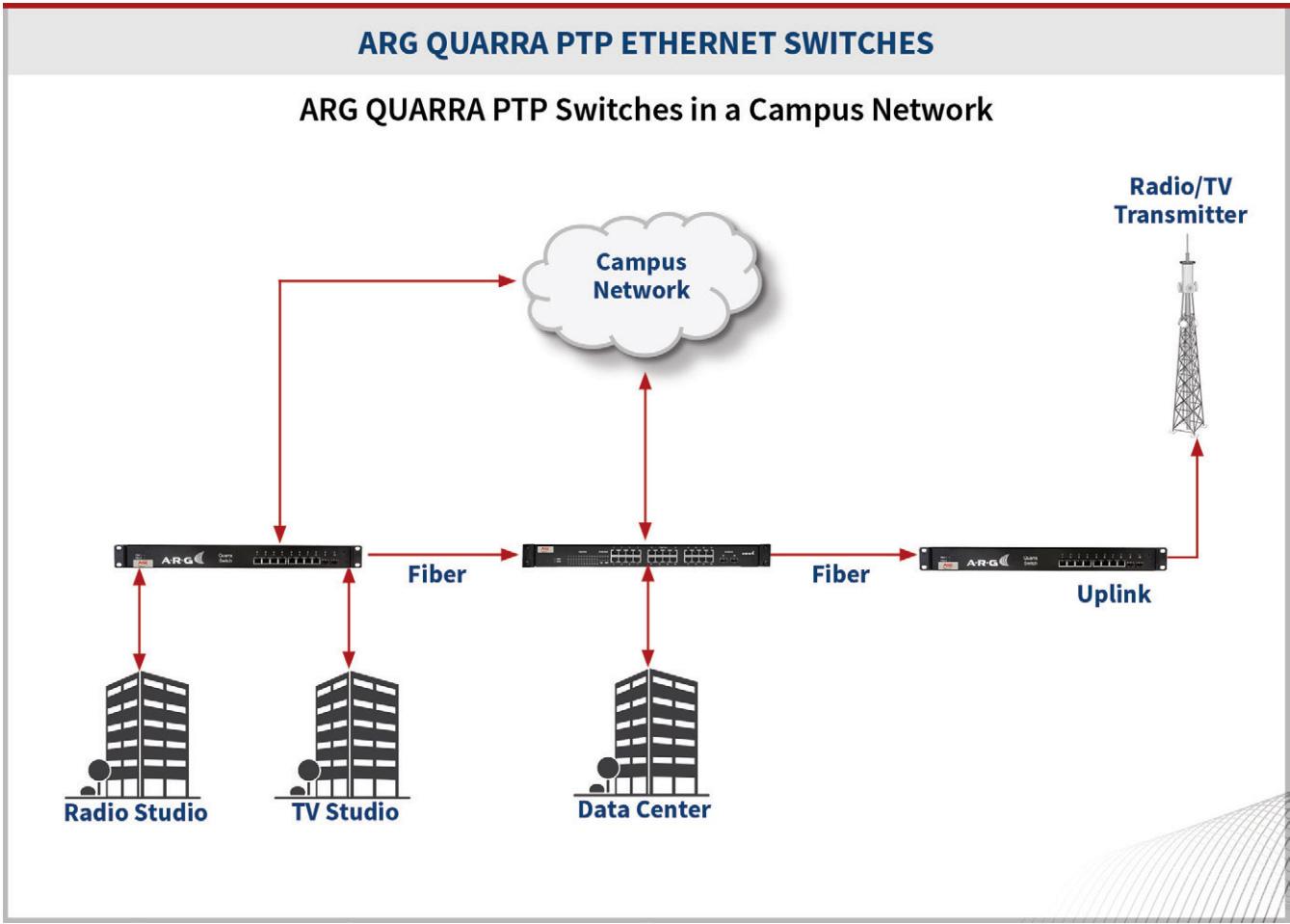 artel 2800 eq200 bom arg 10100 quarra ptp switch 1gbps desktop rh markertek com B Ethernet Wiring-Diagram Cat 6 Wiring Diagram