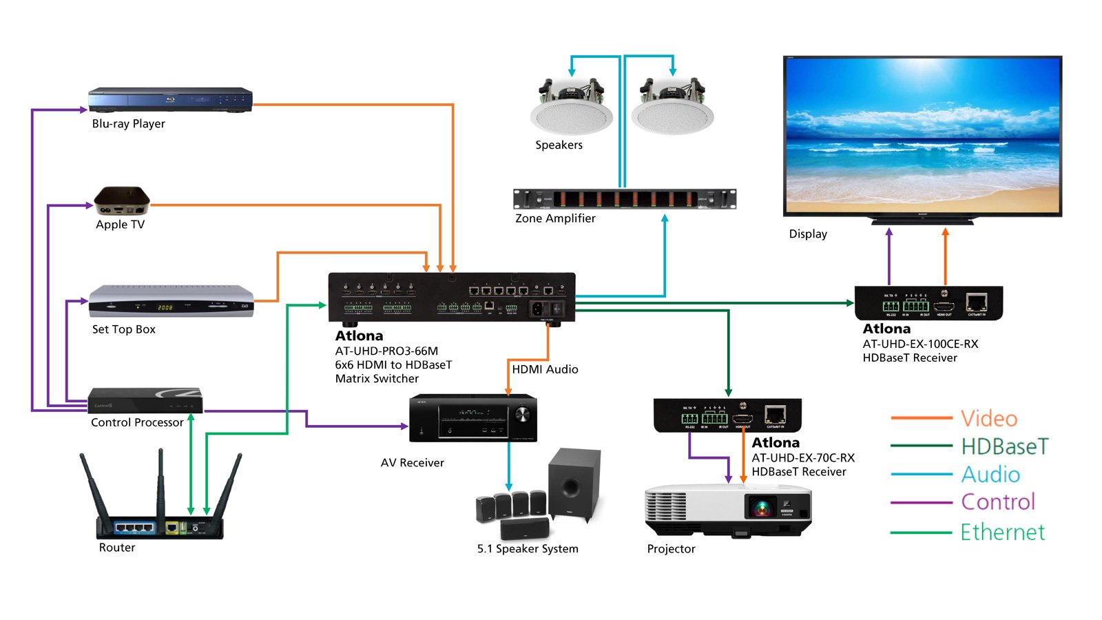 Atlona At Uhd Pro3 66m 4k Uhd Dual Distance 6x6 Hdmi To
