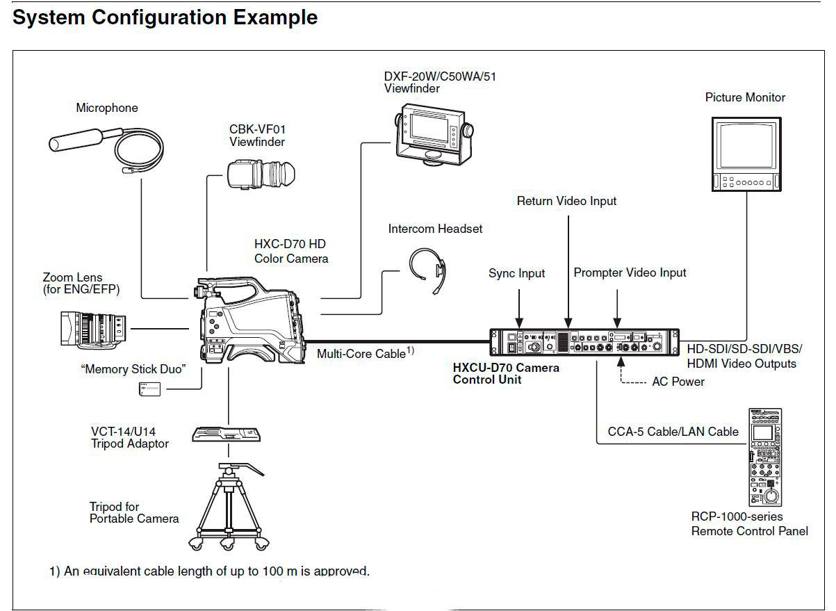 Ccu Login 980 Ikegami Sony Intercom Wiring Harness For Kids