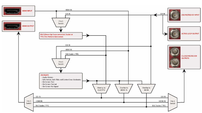 decimator design md cross v2 hdmi sdi cross converter rh markertek com HDMI Plug Wiring Diagram of A HDMI Plug Wiring Diagram of A