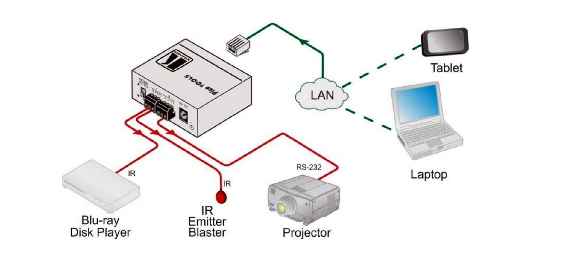 Kramer FC-6 2-Port Multi-IO Serial/IR RS-232/IR Control Gateway