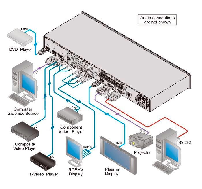 kramer vp-437n 7-input analog & hdmi proscale presentation ... kramer vga wiring diagram