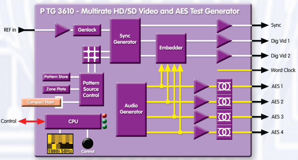 LYNX Technik PTG 3610 Testor - SD/HD Video and AES Test Generator ...