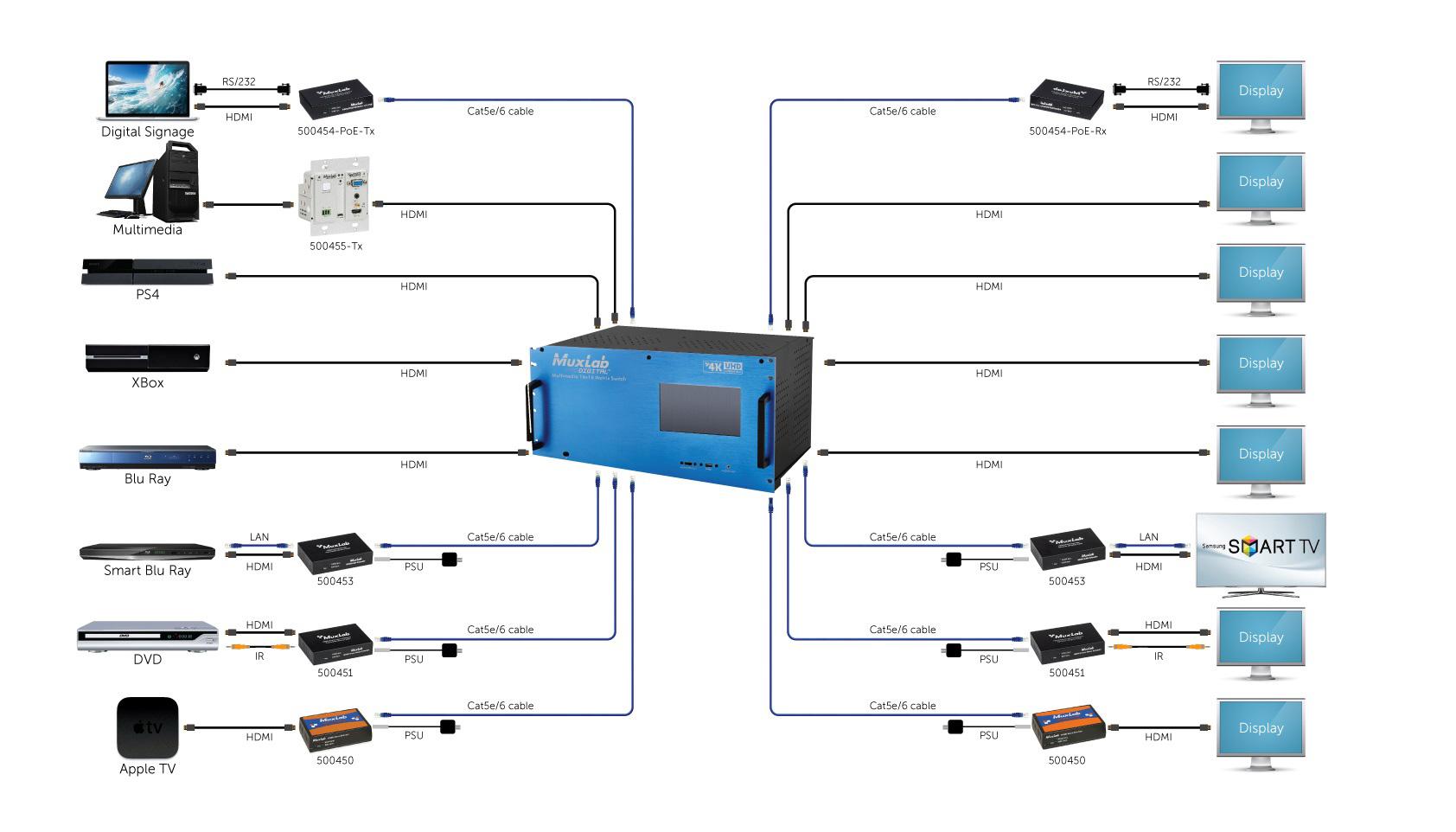 Muxlab 500483 I 4 Channel Hdbt Input Card Poe Uhd 4k Cat5e Wire Diagram