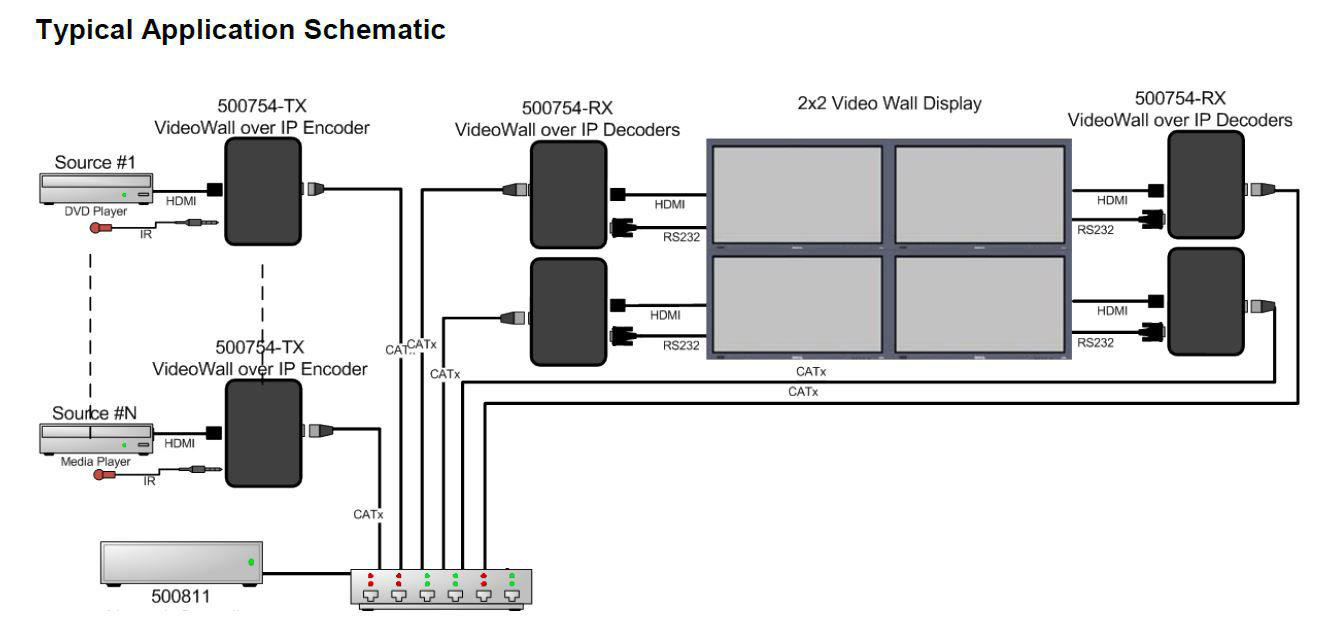 Muxlab 500754 Video Wall Over Ip With Poe Wiring Diagram Schematic Lowvoltagewiring
