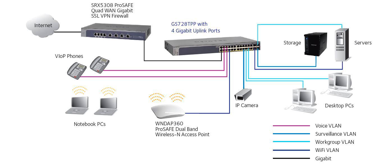 Netgear gs516tp 100nas prosafe 16 port gigabit poepd smart netgear gs516tp 100nas prosafe 16 port gigabit poepd smart managed switch with 16 poe ports sciox Gallery
