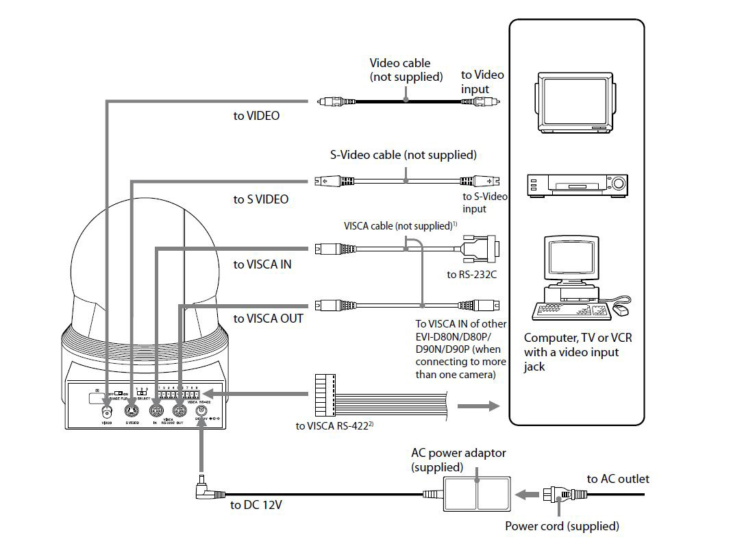 Rs485 Ptz Wiring Diagram Schematic Diagrams Sensormatic Camera Encoder Trusted U2022 Wire For Rs 485 Cameras