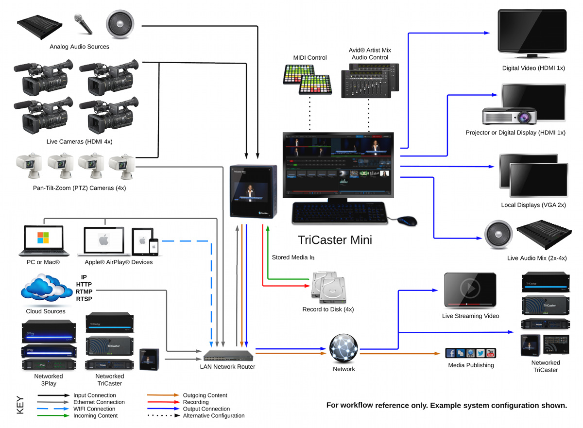 live band pa setup diagram all about repair and wiring collections live band pa setup diagram newtek tcminihd4 tricaster mini hd 4 tri tcminihd4 newtek tcminihd4