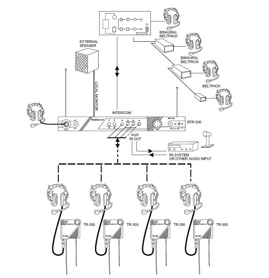 telex intercom wiring diagram wiring schematics diagram aiphone intercom wiring diagram telex btr 300 group 7 10a vhf wireless base station w rack mount kit xlr connection diagram telex intercom wiring diagram