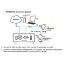 Visionary Solutions AVN200 IPTV Audio and Video Over IP MPEG2 Encoder