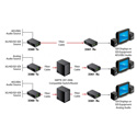 Artel FiberLink 3360/3361-B7S 3G-SDI with 8-Channel AES Audio SM/MM ST Fiber Extender -Transmitter & Receiver Kit