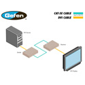 Gefen EXT-DVI-CAT5-ELR Extra Long Range Extender for DVI RS-232 Ethernet