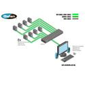 Gefen EXT-DVIKVM-841DL 8x1 DVI KVM DL Switcher