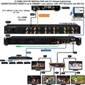 Thor Fiber H-12HDMI-ATSC-IPLL 12 HDMI Input to CATV RF ATSC Off Air Modulation Output and IPTV Output