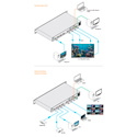 KanexPro SW-VDYWALL 2x2 DVI Video Wall with Multi-Viewer