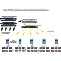 Thor Fiber H-4ADHD-QAM-IPLL 4-Channel HDMI/YpPbr/Composite to QAM Encoder Modulator w/Low Latency & IPTV Streamer
