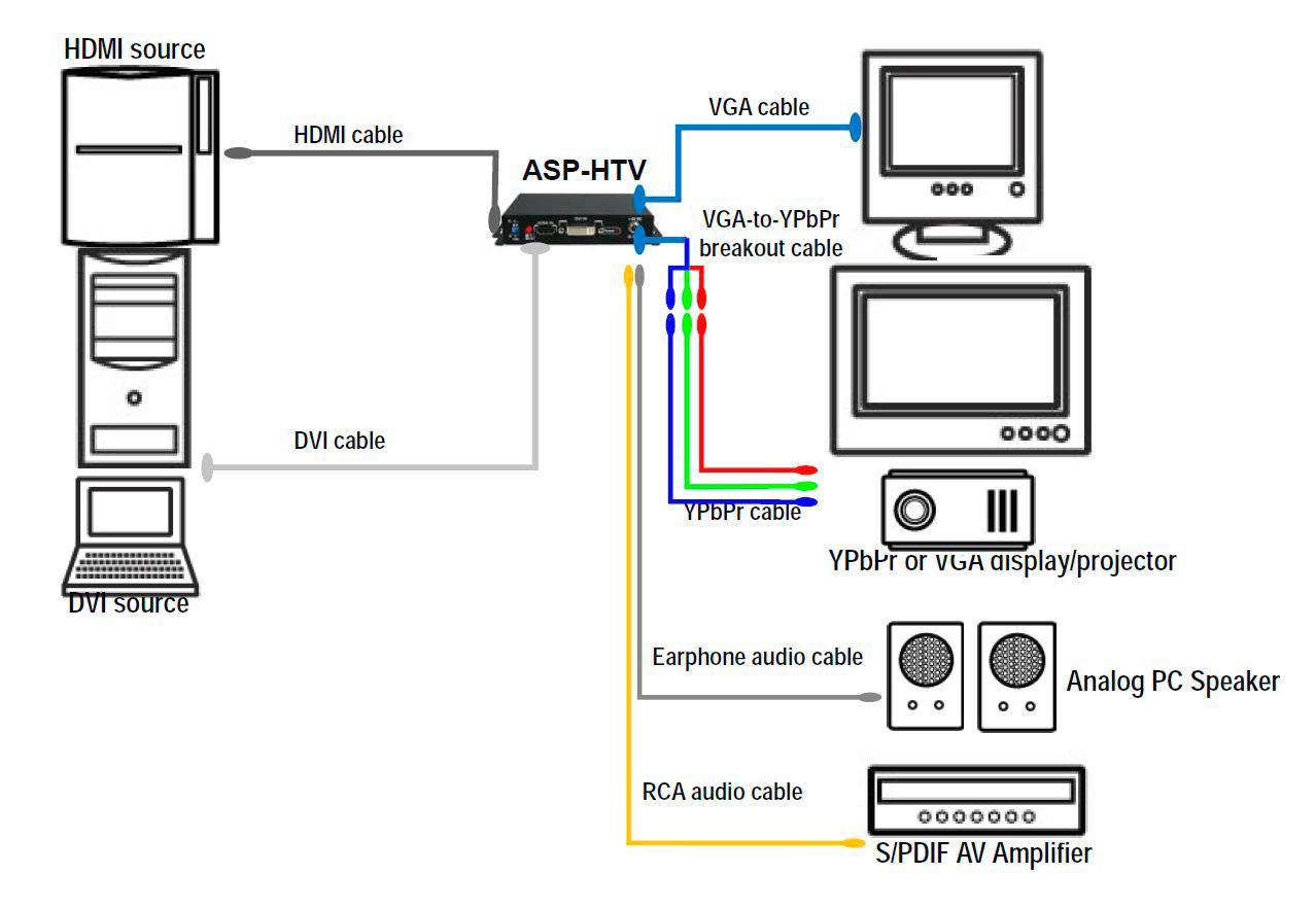 aurora asp dvi to vga  component and audio converter