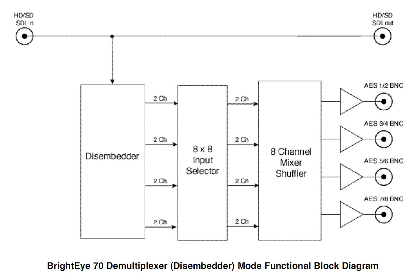 Ensemble Designs Brighteye 70 Hd Sd Aes Embedder Disembedder Block Diagram Of 12 Demultiplexer
