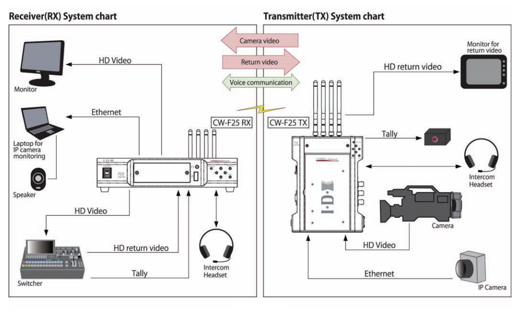 Wiring Diagram Sony Cdx Player Furthermore likewise How Do I Identify The C Terminal On My Hvac moreover 302 Engine Vin Number Location also General Motors Engine Codes together with Land Rover Tools Wiring Diagrams. on stereo wiring harness decoder