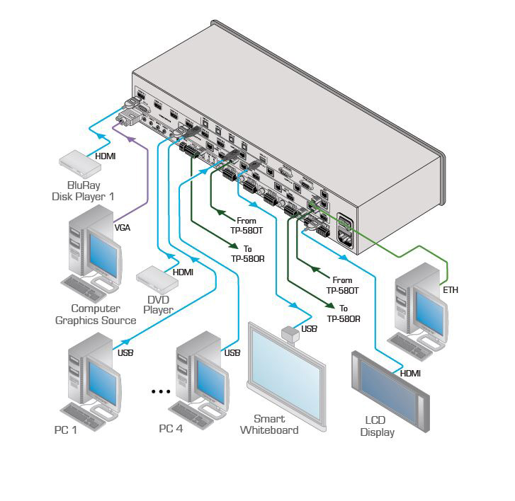 Kramer VP558 11x42 Presentation Boardroom Router Scaler System – Kramer Quad Rail Wiring Diagrams