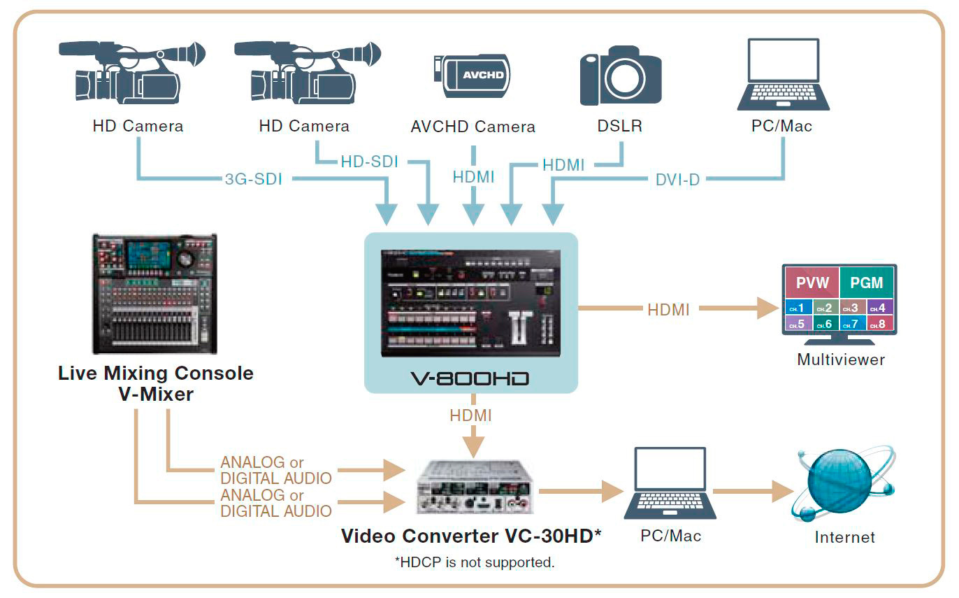 Roland v 800hd 8 channel multi format video switcher video mixer asfbconference2016 Choice Image