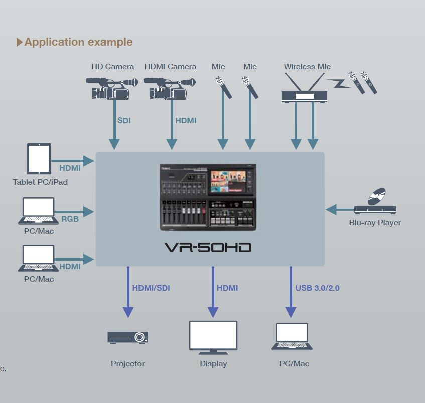 Roland vr 50hd 12 input 4 channel video 3g sdi hdmi multi format roland vr 50hd 12 input 4 channel video 3g sdi hdmi multi format av mixer asfbconference2016 Choice Image