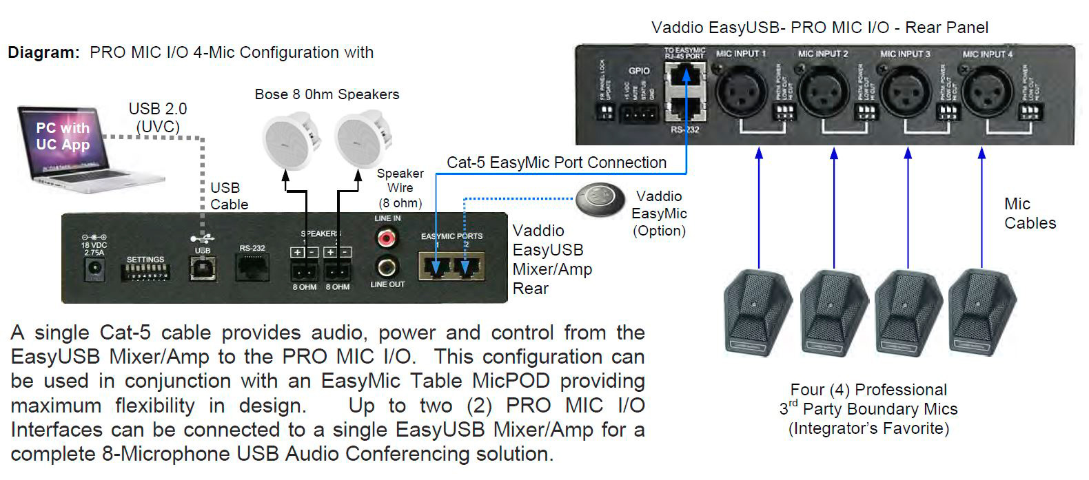 Mixer Amps Speakers Wiring Diagram Fender Champ Amp Vaddio 999 8520 000 Easy Usb Pro Mic I O On