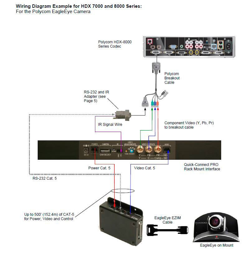 vaddio 999 9500 000 wallview pro eagleeye high def pan tilt zoom rh markertek com Cat5 Cable Diagram Cat5 Cable Pinout Diagram