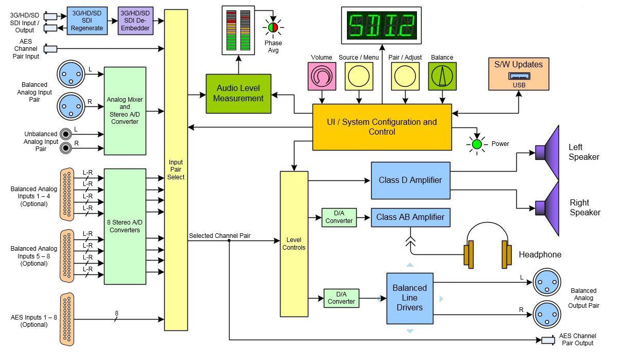 Wohler Amp1 2sda 2 Channel 3g Hd Sd Sdi Aes Analog Audio Monitor 1ru Rbvhda8 Sdsdi 1 Input 8 Output Video Distribution Amplifier