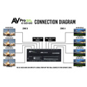 AVPro Edge AC-DA28-AUHD 18Gbps 4K60 (4:4:4) Dual Input 8 Output Distribution Amplifier with Two Output Zones
