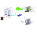 Adder ALD-IPEPS-US Link Digital ipeps - KVM-over-IP