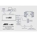 ARX Unimix AV/Podcast Mixer 6 Mic/Line Inputs 1 Stereo Input Auto Gain